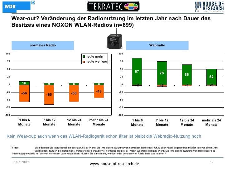 Wear-out? Veränderung der Radionutzung im letzten Jahr nach Dauer des        Besitzes eines NOXON WLAN-Radios (n=699)     ...
