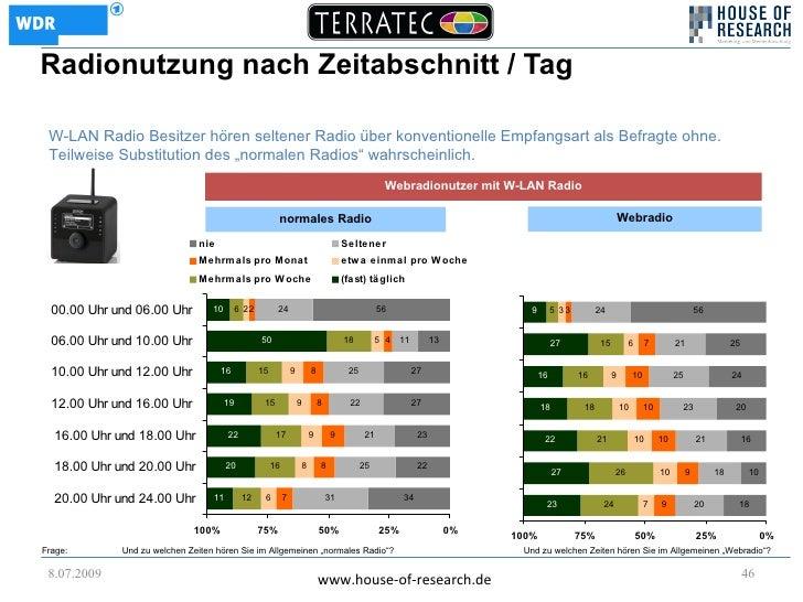 Radionutzung nach Zeitabschnitt / Tag   W-LAN Radio Besitzer hören seltener Radio über konventionelle Empfangsart als Befr...