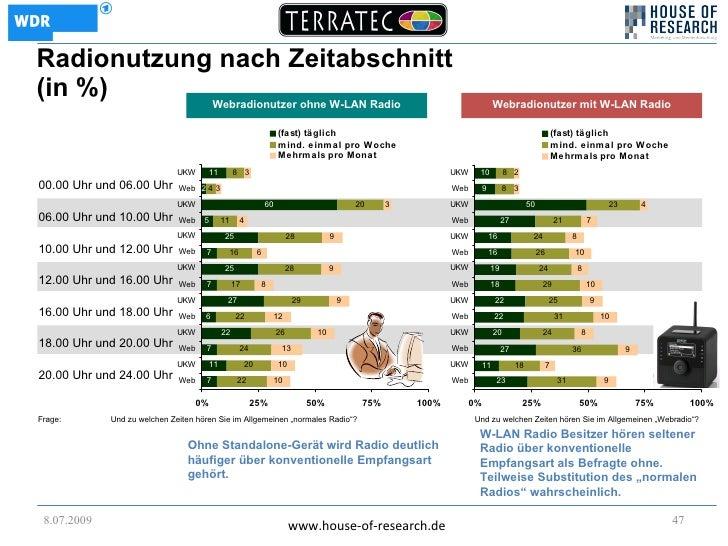 Radionutzung nach Zeitabschnitt (in %)      Webradionutzer ohne W-LAN Radio                                               ...