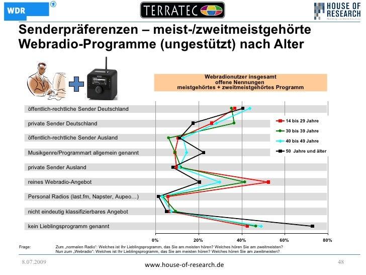 Senderpräferenzen – meist-/zweitmeistgehörte Webradio-Programme (ungestützt) nach Alter                                   ...