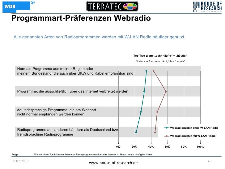 Programmart-Präferenzen Webradio   Alle genannten Arten von Radioprogrammen werden mit W-LAN Radio häufiger genutzt.      ...