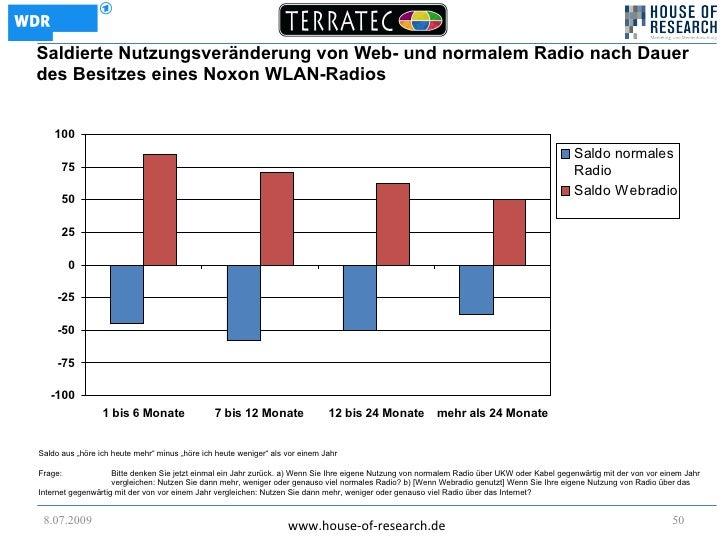 Saldierte Nutzungsveränderung von Web- und normalem Radio nach Dauer des Besitzes eines Noxon WLAN-Radios       100       ...