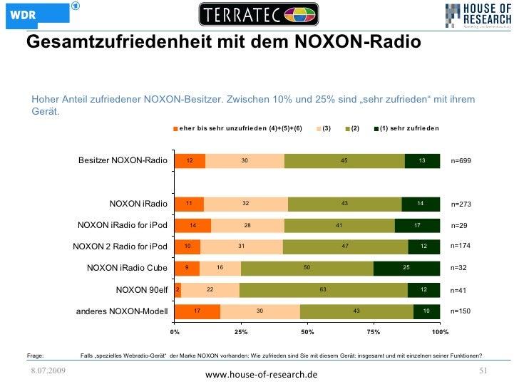 """Gesamtzufriedenheit mit dem NOXON-Radio   Hoher Anteil zufriedener NOXON-Besitzer. Zwischen 10% und 25% sind """"sehr zufried..."""