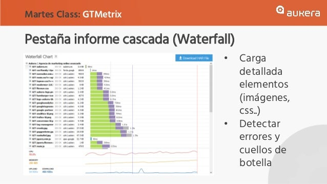 Pestaña informe cascada (Waterfall) Martes Class: GTMetrix • Carga detallada elementos (imágenes, css..) • Detectar errore...
