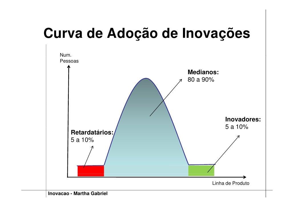 Curva de Adoção de Inovações     Num.     Pessoas                              Medianos:                             80 a ...