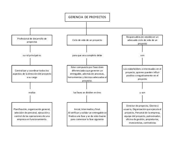 GERENCIA DE PROYECTOS  Profesional de desarrollo de proyectos  Ciclo de vida de un proyecto  Responsables de establecer un...