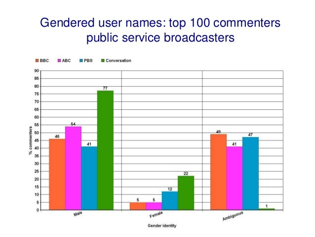Gendered user names: top 100 commenters local services