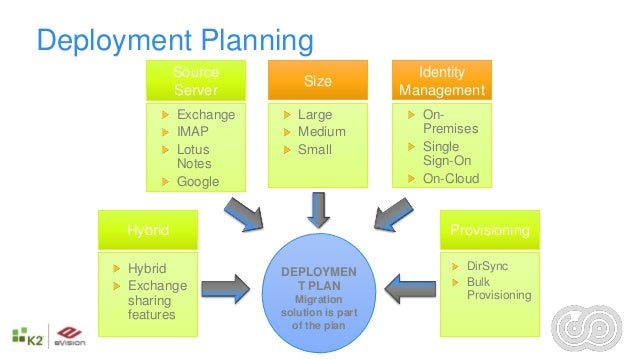 sharepoint implementation plan template - office 365 in a hybrid world