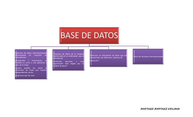 MARTINEZ MARTINEZ EMILIANA BASE DE DATOS Colección de datos interrelacionados almacenados en conjunto sin redundancias per...