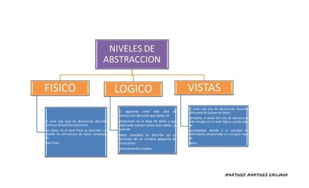 MARTINEZ MARTINEZ EMILIANA NIVELES DE ABSTRACCION FISICO El nivel más bajo de abstracción describe cómo se almacenanrealme...