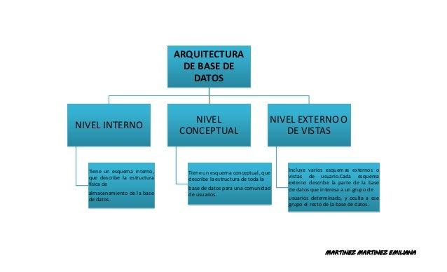 MARTINEZ MARTINEZ EMILIANA ARQUITECTURA DE BASE DE DATOS NIVEL INTERNO Tiene un esquema interno, que describe la estructur...