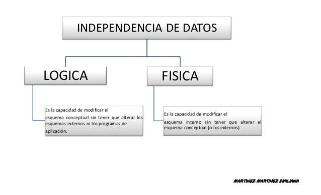 MARTINEZ MARTINEZ EMILIANA INDEPENDENCIA DE DATOS LOGICA Es la capacidad de modificar el esquema conceptual sin tener que ...