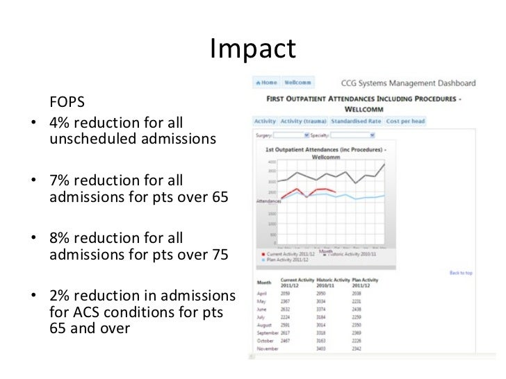 Impact <ul><li>FOPS </li></ul><ul><li>4% reduction for all unscheduled admissions </li></ul><ul><li>7% reduction for all a...