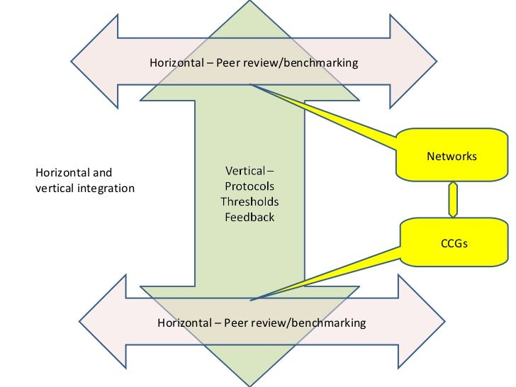 Horizontal and vertical integration Horizontal – Peer review/benchmarking Horizontal – Peer review/benchmarking CCGs Netwo...