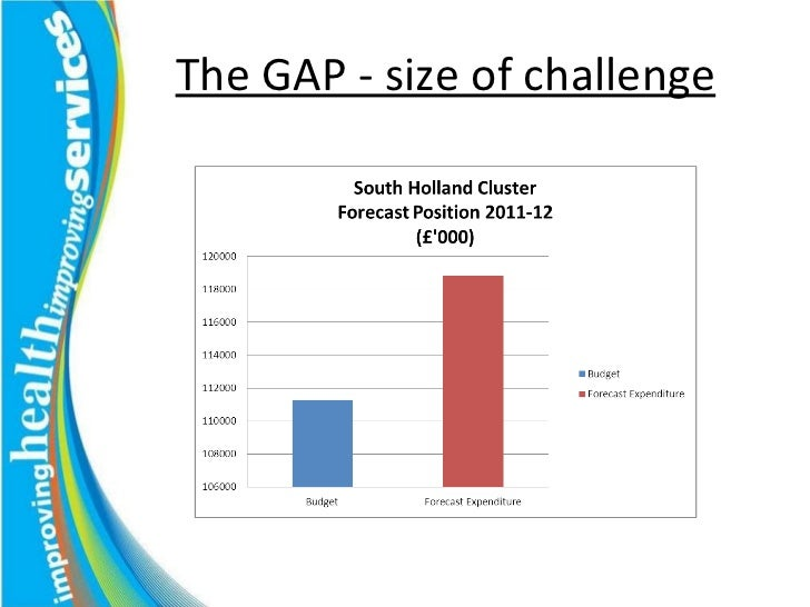 The GAP - size of challenge