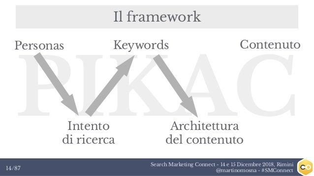 Search Marketing Connect - 14 e 15 Dicembre 2018, Rimini @martinomosna - #SMConnect14/87 Il framework PIKAC KeywordsPerson...