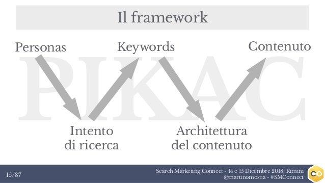 Search Marketing Connect - 14 e 15 Dicembre 2018, Rimini @martinomosna - #SMConnect15/87 Il framework PIKAC KeywordsPerson...