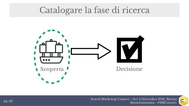 Search Marketing Connect - 14 e 15 Dicembre 2018, Rimini @martinomosna - #SMConnect34/87 Catalogare la fase di ricerca Sco...