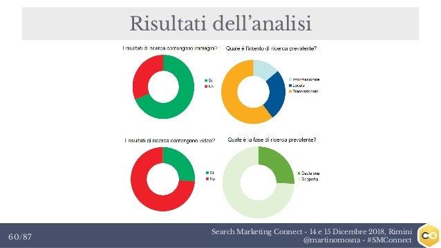 Search Marketing Connect - 14 e 15 Dicembre 2018, Rimini @martinomosna - #SMConnect60/87 Risultati dell'analisi