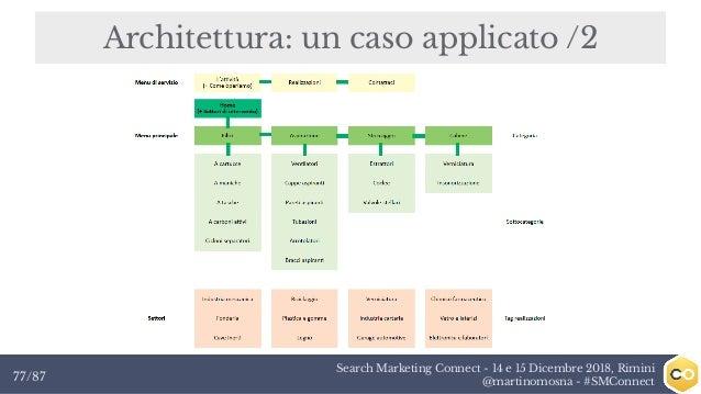 Search Marketing Connect - 14 e 15 Dicembre 2018, Rimini @martinomosna - #SMConnect77/87 Architettura: un caso applicato /2