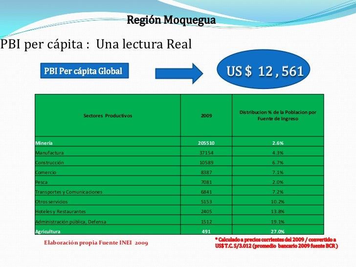 Región MoqueguaPBI per cápita : Una lectura Real          PBI Per cápita Global                                      US $ ...