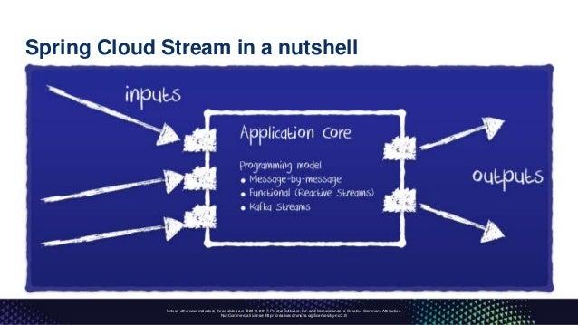 Kafka Summit NYC 2017 - Cloud Native Data Streaming