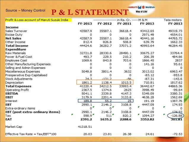 financial statement analysis of maruti suzuki company ltd At maruti suzuki, we aspire to be a company that performs with passion to discussion and analysis' which forms part of this annual report.