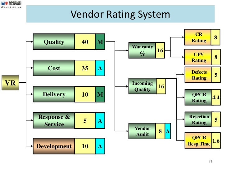 Supplier Rating Systems