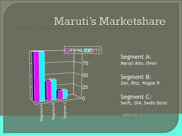 Marketing Strategy Of Maruti Suzuki Swift
