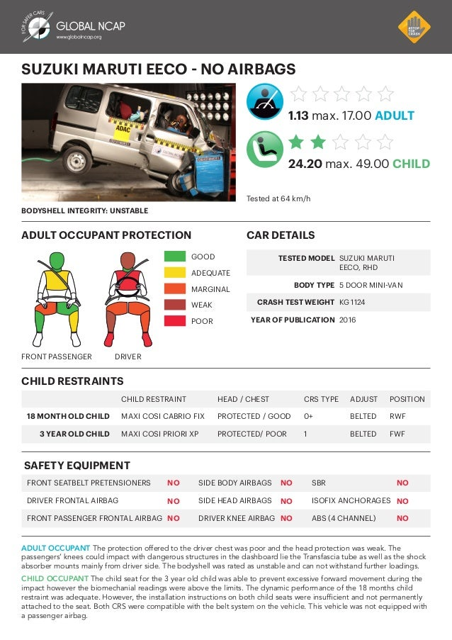 Maruti Eeco crash test report by Global NCAP