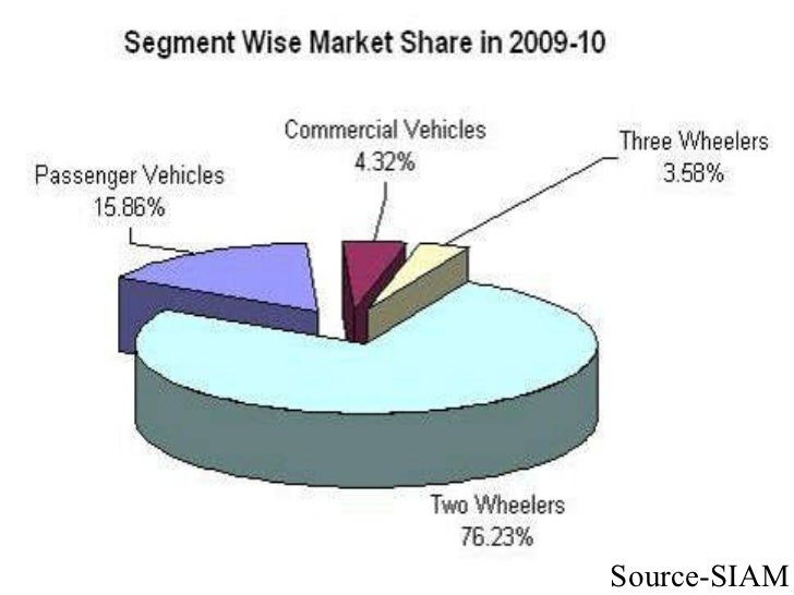 marketing stratergies of maruti suzuki The marketing mix of maruti suzuki discusses the 4 p's of maruti and how this automobile manufacturing company has been able to achieve so much success it was.