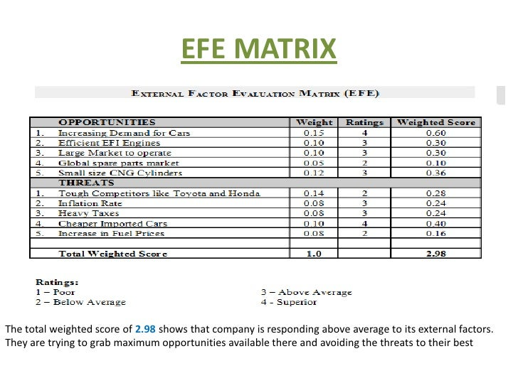 petron efe matrix Academiaedu is a platform for academics to share research papers.
