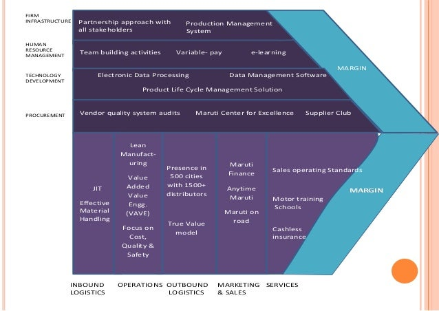 Operation Level Strategy Maruti Suzuki