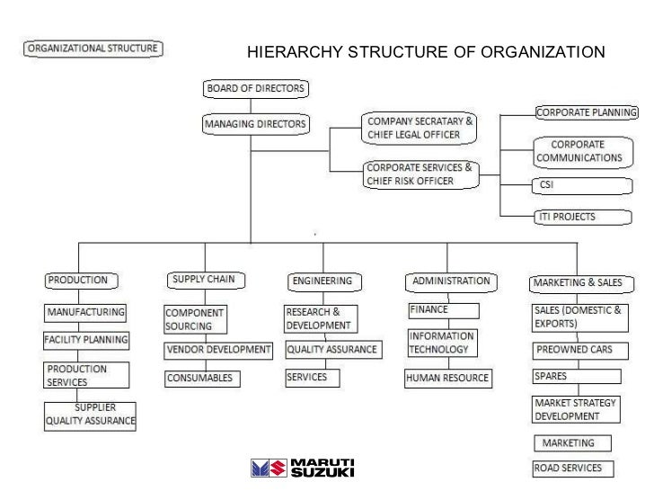 organization structure of maruti suzuki business essay Free essay: acknoeledgement i take this opportunity to express  manager  (hrd), for giving me an opportunity to do my training in this prestigious  organization  maruti suzuki was born as a government company, with   although the structure of their supply chains gradually updated and changed.