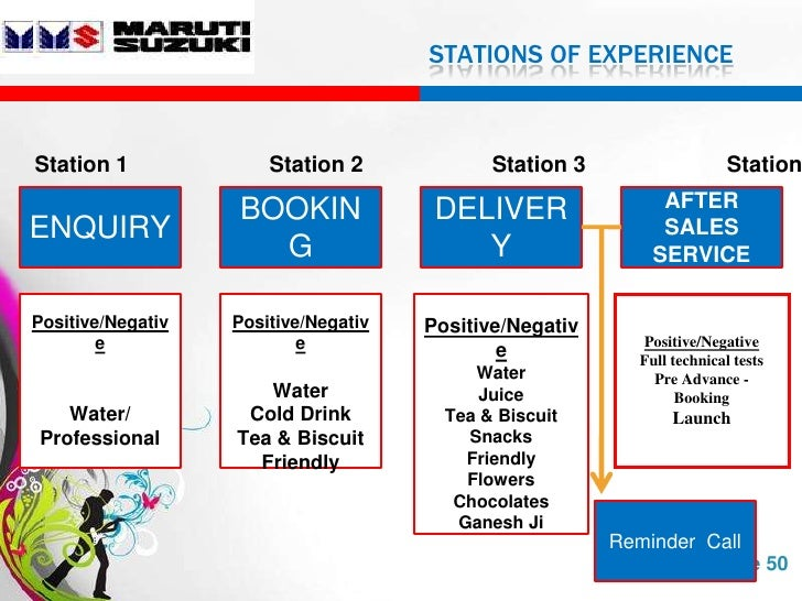 maruti ppt Maruti suzuki india limited, formerly known as maruti udyog limited, is an automobile manufacturer in india it is a 5621% owned subsidiary of the japanese car and motorcycle manufacturer suzuki motor corporation  [7.