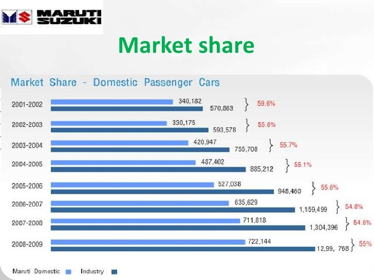 Analysis of maruti suzuki joint venture
