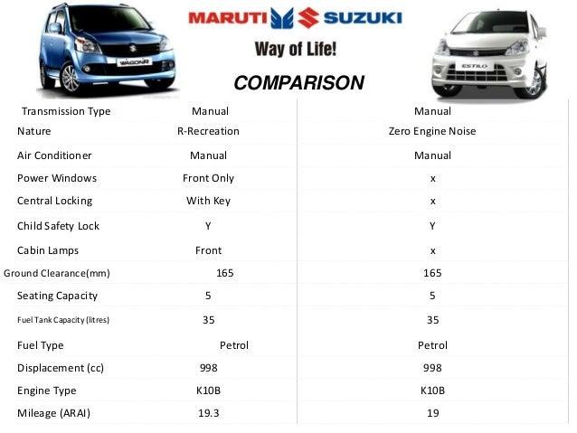 Maruti Suzuki Zen Estilo & WagonR Presentation