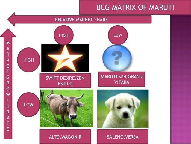 bcg matrix of dabur india ltd Dabur india limited (dil) is the fourth largest fmcg company in india with a   bcg matrix in the marketing strategy of dabur – when we plot.