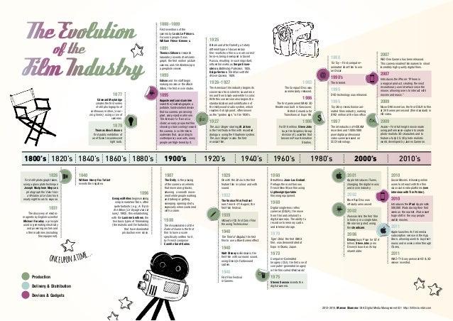 Evolution of film
