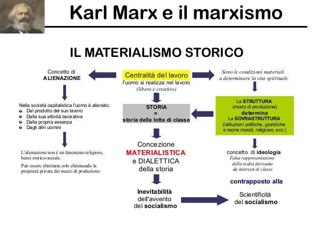 Risultati immagini per MATERIALISMO STORICO DI MARX