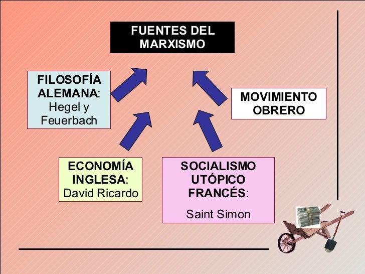 FUENTES DEL MARXISMO FILOSOFÍA ALEMANA : Hegel y Feuerbach ECONOMÍA INGLESA : David Ricardo SOCIALISMO UTÓPICO FRANCÉS : S...