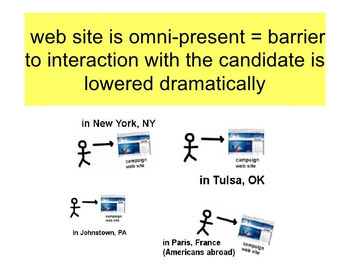 web site is omni-present = barrier to interaction with the candidate is lowered dramatically