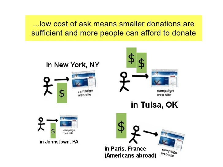 ...low cost of ask means smaller donations are sufficient and more people can afford to donate $ $ $ $ $
