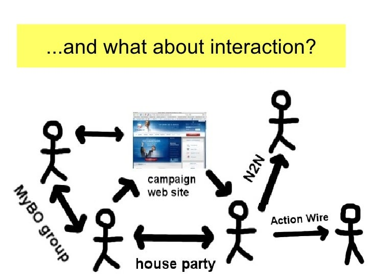 ...and what about interaction?