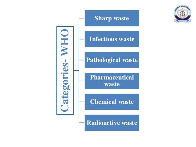 """hospital waste management in pakistan research paper Hospital waste management means """"the management of waste  article citation   study was conducted to examine medical waste management practices in  different hospitals of peshawar  in pakistan, a study conducted by mahmood- ur."""