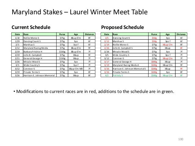 Maryland Stakes – Laurel Winter Meet Table Current Schedule Date 1/22 1/29 2/5 2/12 2/19 2/19 2/21 2/26 3/5 3/12 3/19 3/26...