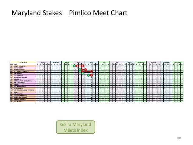 Maryland Stakes – Pimlico Meet Chart  Track PIM PIM PIM PIM PIM PIM PIM PIM PIM PIM PIM PIM PIM PIM PIM PIM PIM PIM PIM PI...