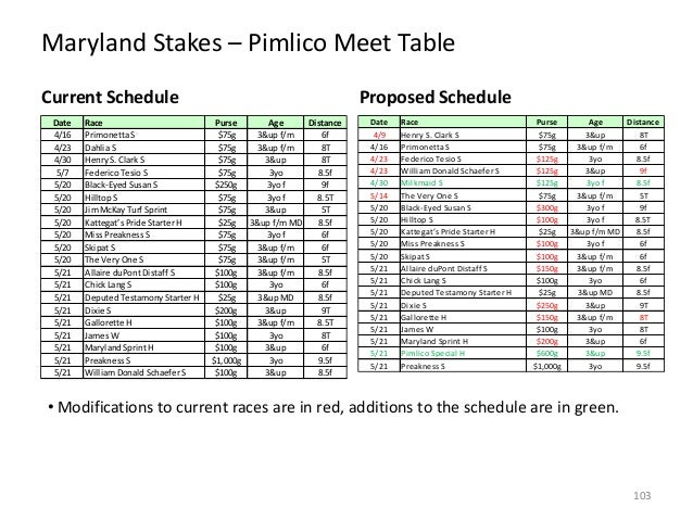 Maryland Stakes – Pimlico Meet Table Current Schedule Date 4/16 4/23 4/30 5/7 5/20 5/20 5/20 5/20 5/20 5/20 5/20 5/21 5/21...