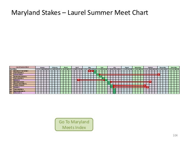 Maryland Stakes – Laurel Summer Meet Chart  Track LRL LRL LRL LRL LRL LRL LRL LRL LRL LRL LRL LRL LRL  Laurel Summer Meet ...