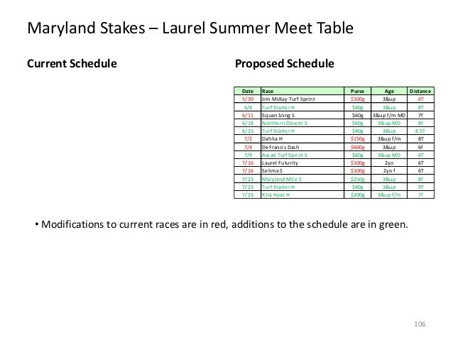 Maryland Stakes – Laurel Summer Meet Table Current Schedule  Proposed Schedule Date 5/30 6/4 6/11 6/18 6/25 7/2 7/4 7/9 7/...
